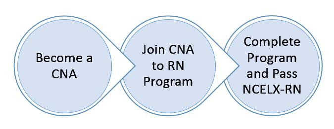 CNA to RN Ladder