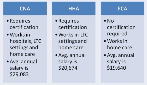CNA-vs.-HHA-vs.-PCA - CNA Certification Training