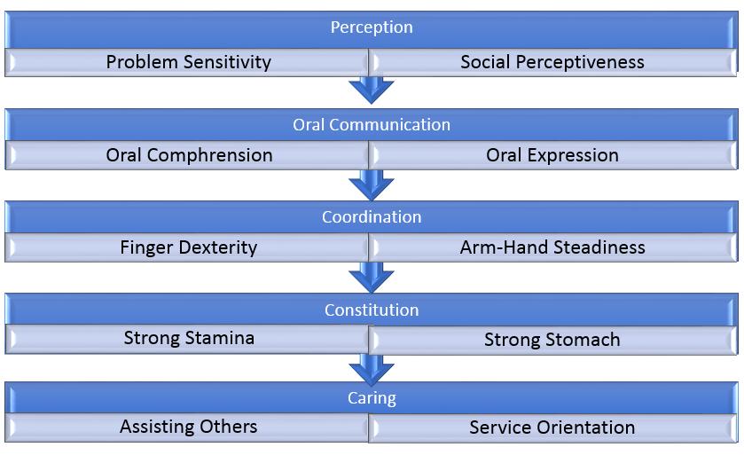 phlebotomy traits