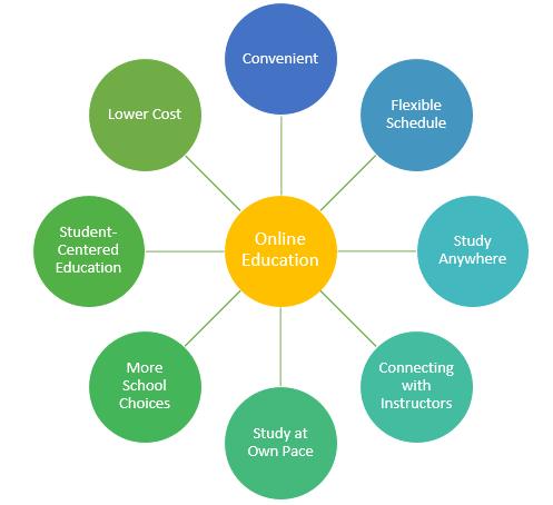 advantages of online cna to lpn classes