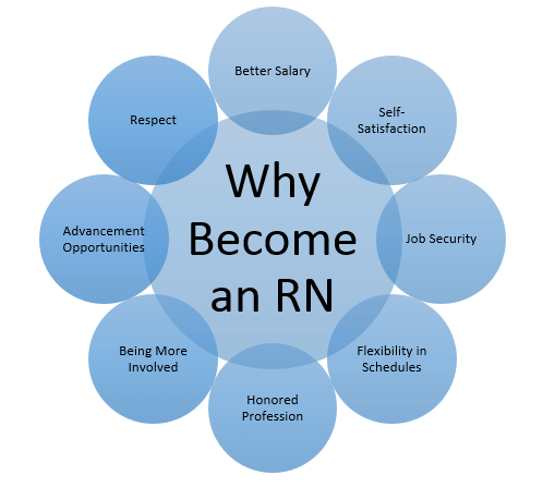 why become an RN