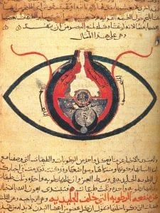anatomy of the eye from ancient times